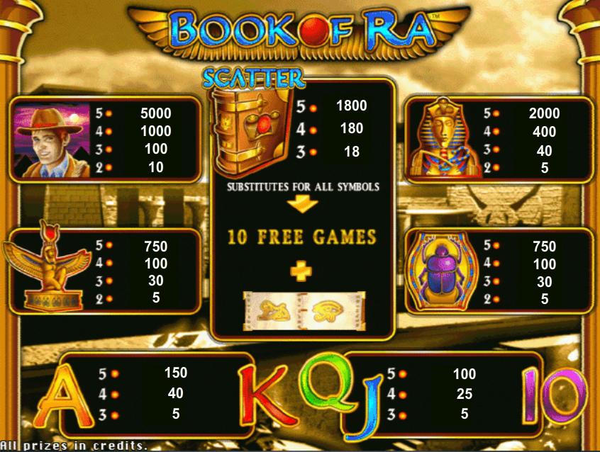 Игровые автоматы Книжки - Book of Ra играть бесплатно